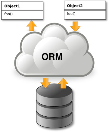 ORM (Object Relational Mapping) คือ